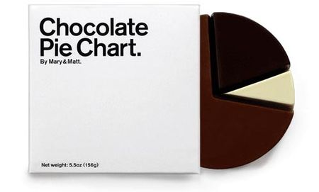 ChocolatePieChart